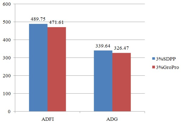 SDPP and GroPro growth performance