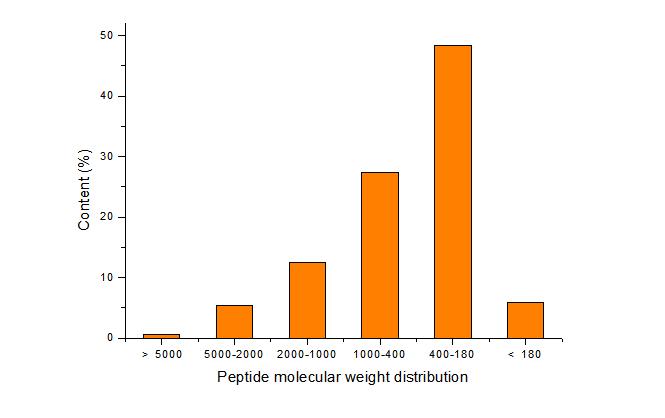 Peptide molecular weight distribution