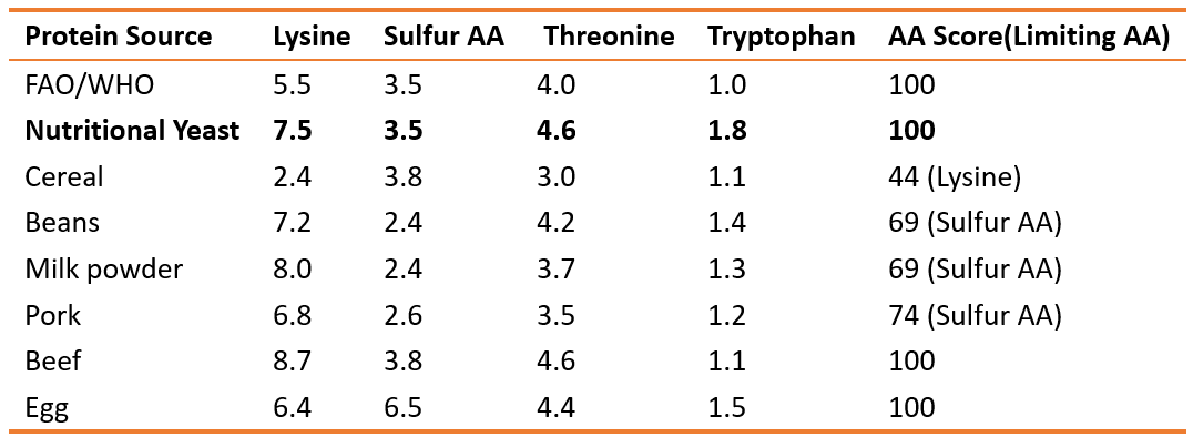 Amino Acid Score (limiting AA) in different protein source